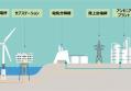電気分解槽と洋上風力発電の接続でCO2排出ゼロの水素製造